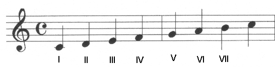 how to build a major scale