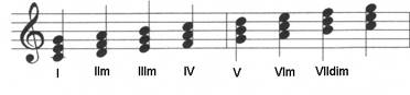 From the major scale to the harmonized scale (Pt.2 7th chords)