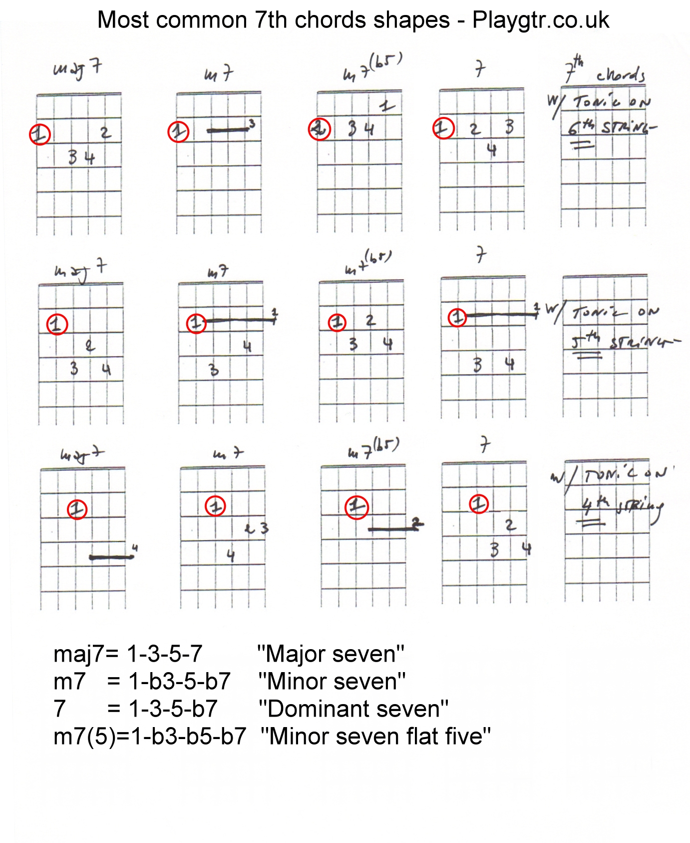 Most Used 7th Guitar Chord Shapes Trueguitarist